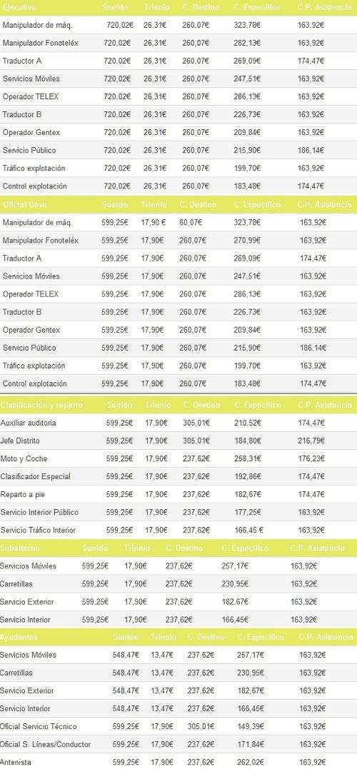 oposiciones-a-correos-2016-sueldo