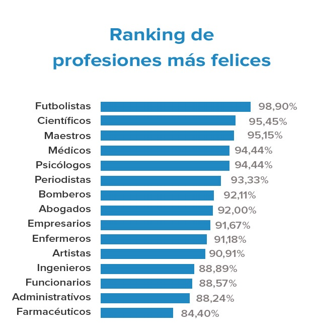 ranking-profesiones-felices