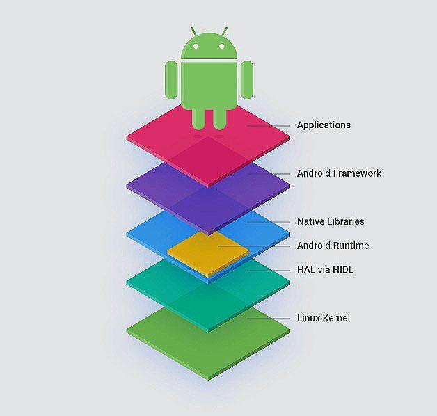 Qué es Android AOSP